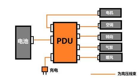 在电动汽车上,与高压配电盒相连接的高压部件包括:动力电池,电机控制