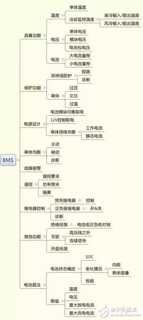 电动汽车bms系统及七大故障分析法