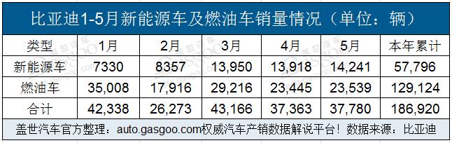 比亚迪1-5月新能源车累计销量57796辆 20万年目标恐难达成