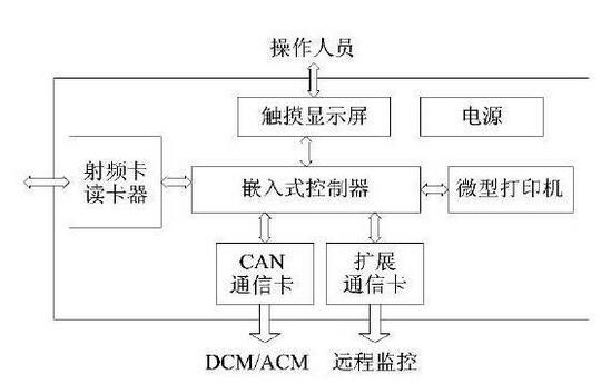 pwm整流装置的保护电路通过对输入电压,输出电压,输出电流等的采样
