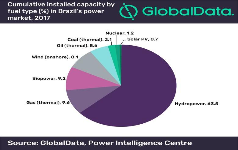 巴西可再生BA娱乐能源发展迅速 电网基础薄弱成阻碍