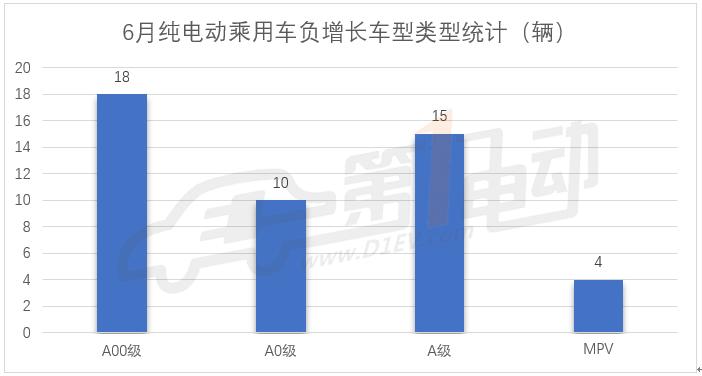 新能源乘用车6月产量排行:北汽新能源跌出前三,A00级车优势消退