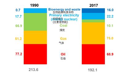 dbeis发布《英国能源简介2018》(上)