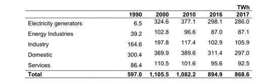 深度 | 英国能源产业发展分析(下)