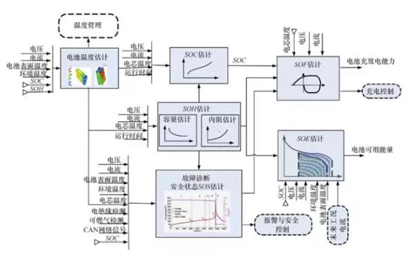 电池管理系统的主要组成是 (1)电池终端模块(主要进行数据采集,如电压参数、电流参数、温度、通信信号等); (2)中间控制模块(主要与整车系统进行通讯,控制充电机等); (3)显示模块(主要进行数据呈现,实现人机交互)。 为满足相关的标准或规范,BMS的这些组成模块要完成的如下工作 (1)电池参数检测。包括总电压、总电流、单体电池电压检测(防止出现过充、过放甚至反极现象)、温度检测(最好每串电池、关键电缆接头等均有温度传感器)、烟雾探测(监测电解液泄漏)、绝缘检测(监测漏电)、碰撞检测等; (2)电池状态