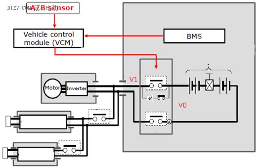 在保证电池系统安全的设计过程中,除了电池单体特性、电池模组设计、电池包的结构和排气设计以外,就要数电池管理系统最有主控性。这里想做一个系列文章,分别介绍电池管理系统的基础、乘用车管理系统、电动大巴管理系统和电池管理系统的发展四个部分,这是第一篇。   从镍氢电池开始,电池由于其本身的特性,需要电池管理系统来管理,它也是新能源汽车整体架构中的要素之一。从总体来看,电池管理系统的主要目的是测量电池状态、延长电池的使用寿命。电池管理系统的常见功能模块根据初步划分,也可以分为测量功能、状态计算功能、系统辅助功