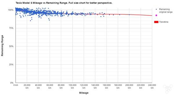 特斯拉行驶里程/充电循环次数与电池容量的关系
