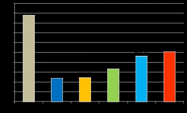2020年户用光伏政策预测 如何权衡补贴退坡和市场增长?