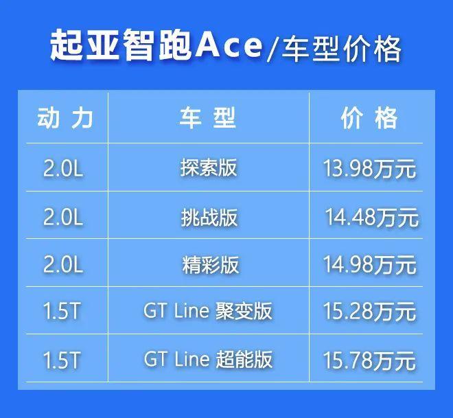 13.98万起的合资紧凑SUV!智跑Ace哪款更值得买?